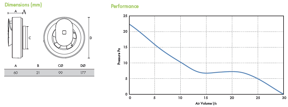 Dimensions and performance graph